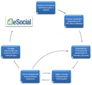Ciclo Saneamento eSocial